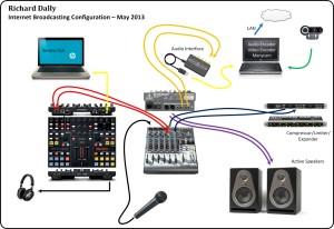 Richard Dally Internet Radio Setup May 2013