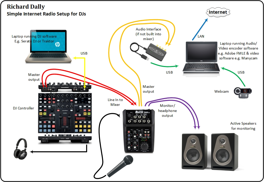 Image Of A Simple Internet Radio Setup For DJs Wanting To Broadcast Online