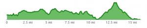 Farnham-St.Martha's Hill-Guildford elevation map