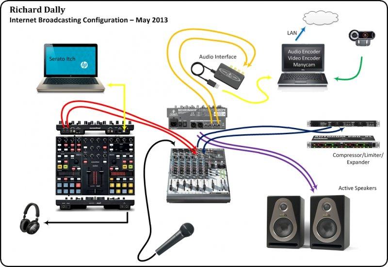 Internet radio setup diagram