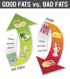 Diagram comparing good and bad examples of fat
